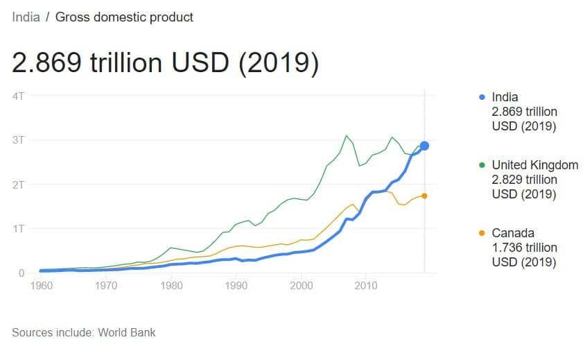 India Gross Domestic Product 2020