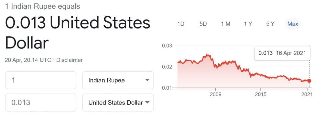 India Rupee vs USD - 2005-2021